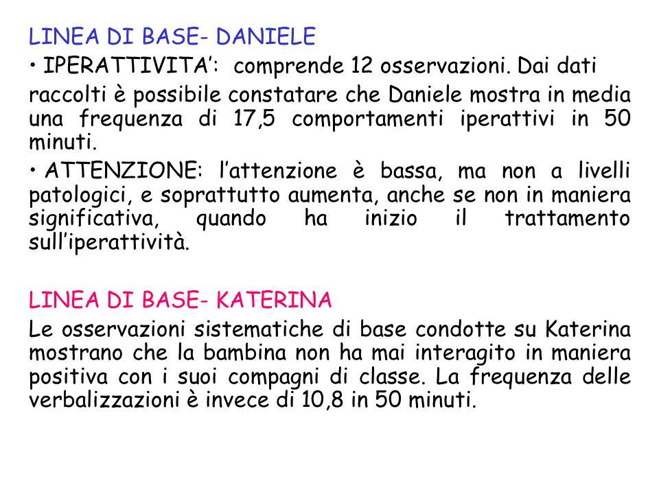LINEA DI BASE- DANIELE IPERATTIVITA': comprende 12 osservazioni. Dai dati.