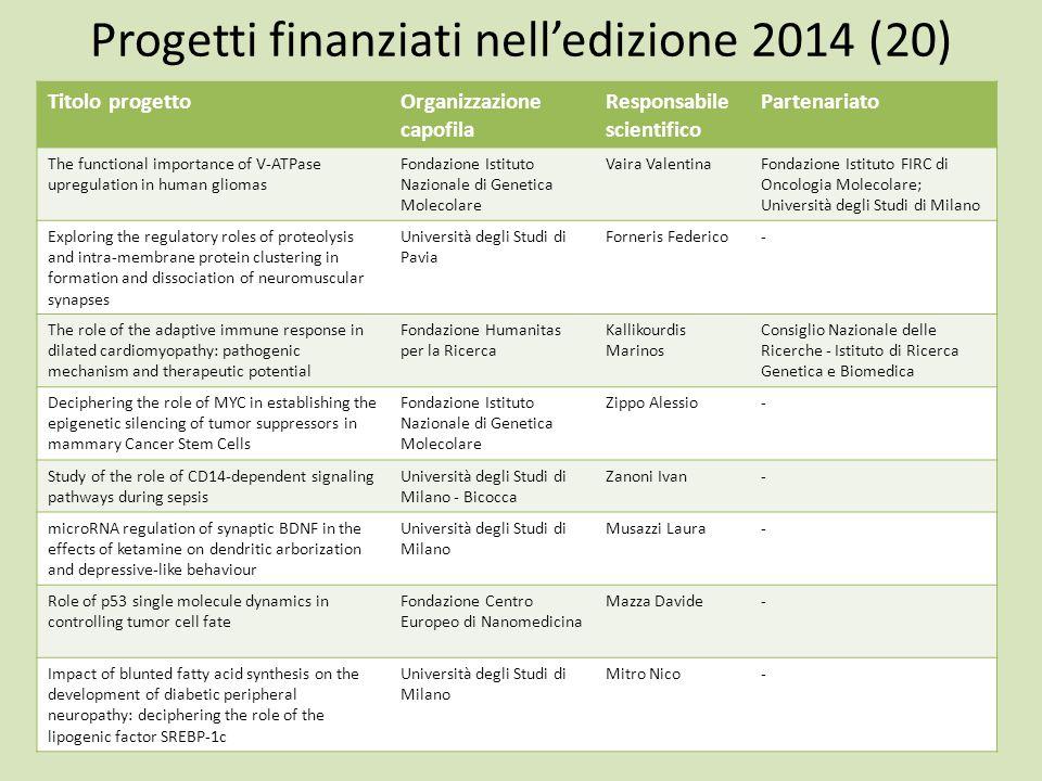 Progetti finanziati nell'edizione 2014 (20)