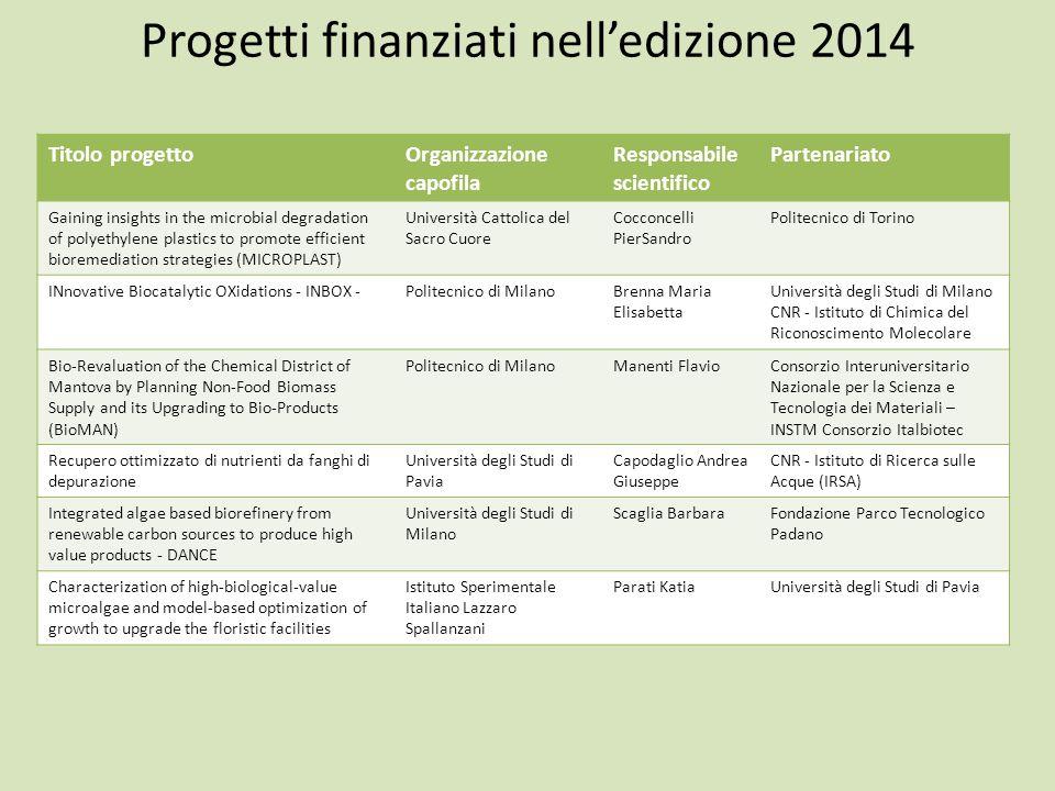 Progetti finanziati nell'edizione 2014