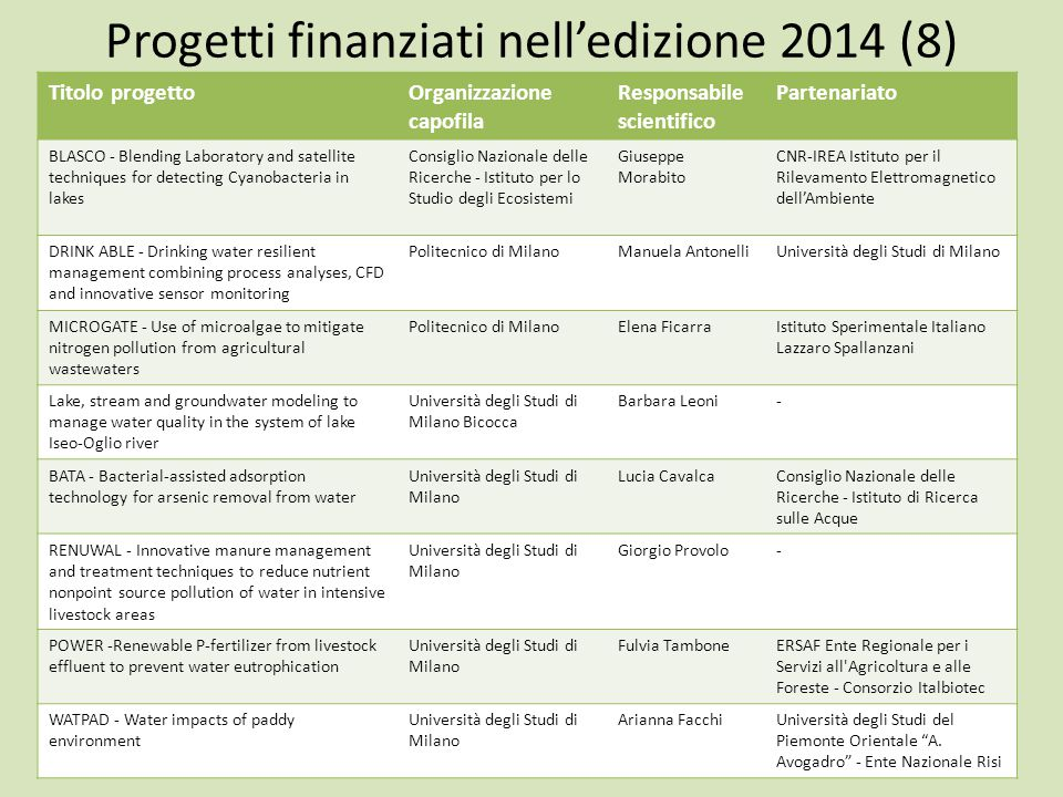 Progetti finanziati nell'edizione 2014 (8)
