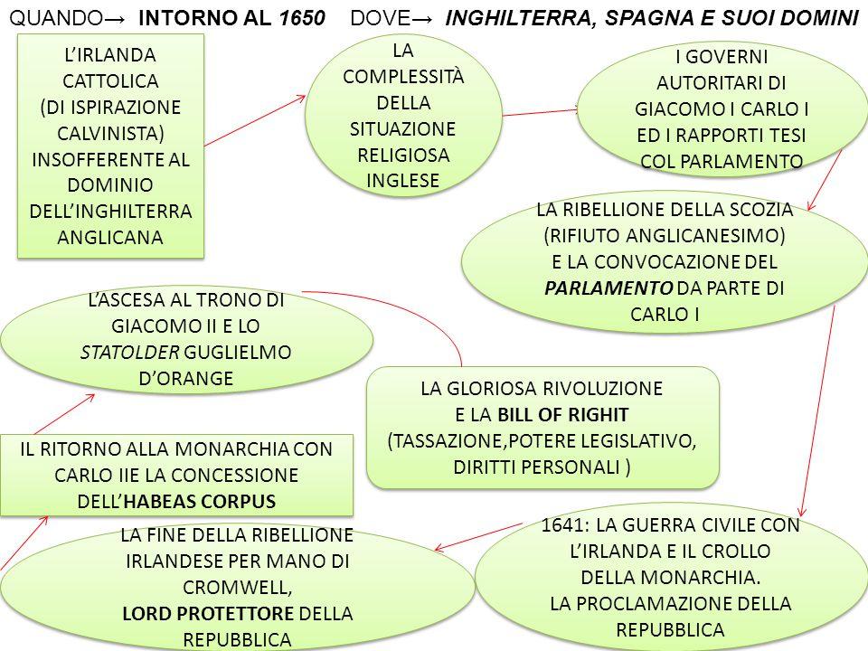 QUANDO→ INTORNO AL 1650 DOVE→ INGHILTERRA, SPAGNA E SUOI DOMINI
