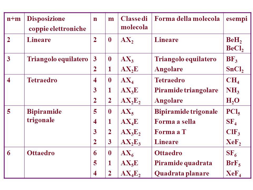 n+m Disposizione. coppie elettroniche. n. m. Classe di molecola. Forma della molecola. esempi.