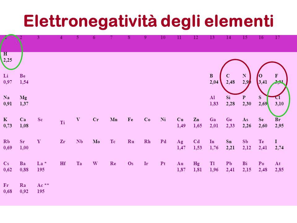 Elettronegatività degli elementi