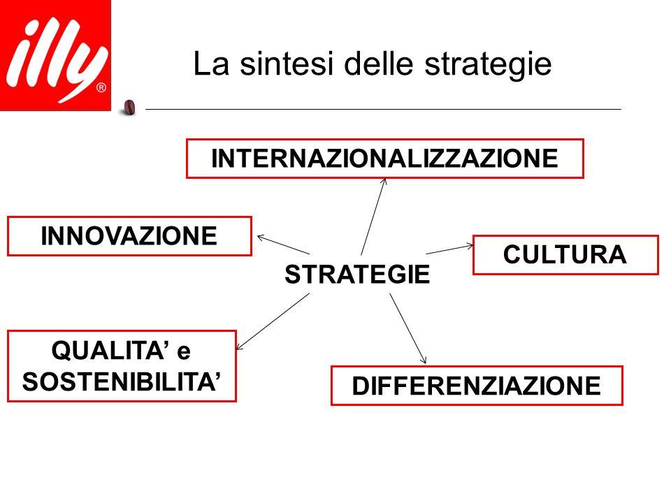 La sintesi delle strategie