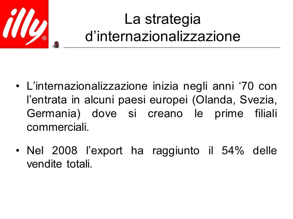 La strategia d'internazionalizzazione