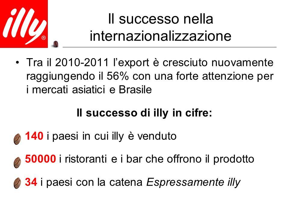 Il successo nella internazionalizzazione