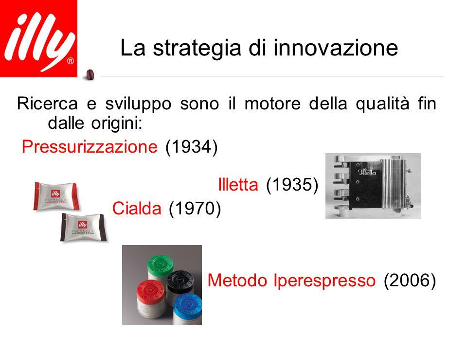 La strategia di innovazione