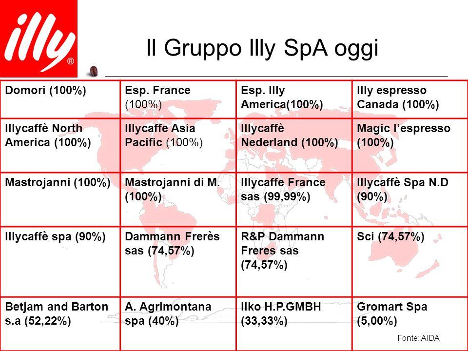 Il Gruppo Illy SpA oggi Domori (100%) Esp. France (100%)