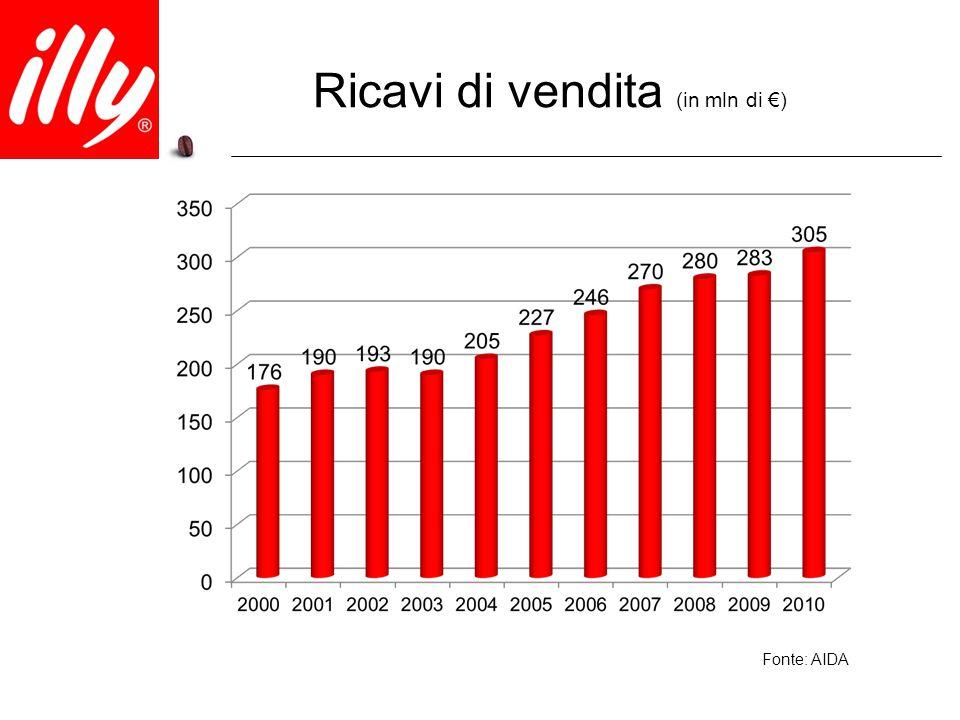 Ricavi di vendita (in mln di €)