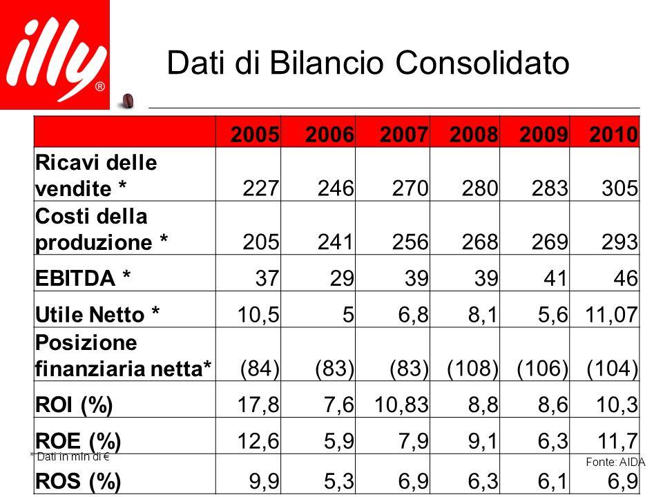 Dati di Bilancio Consolidato