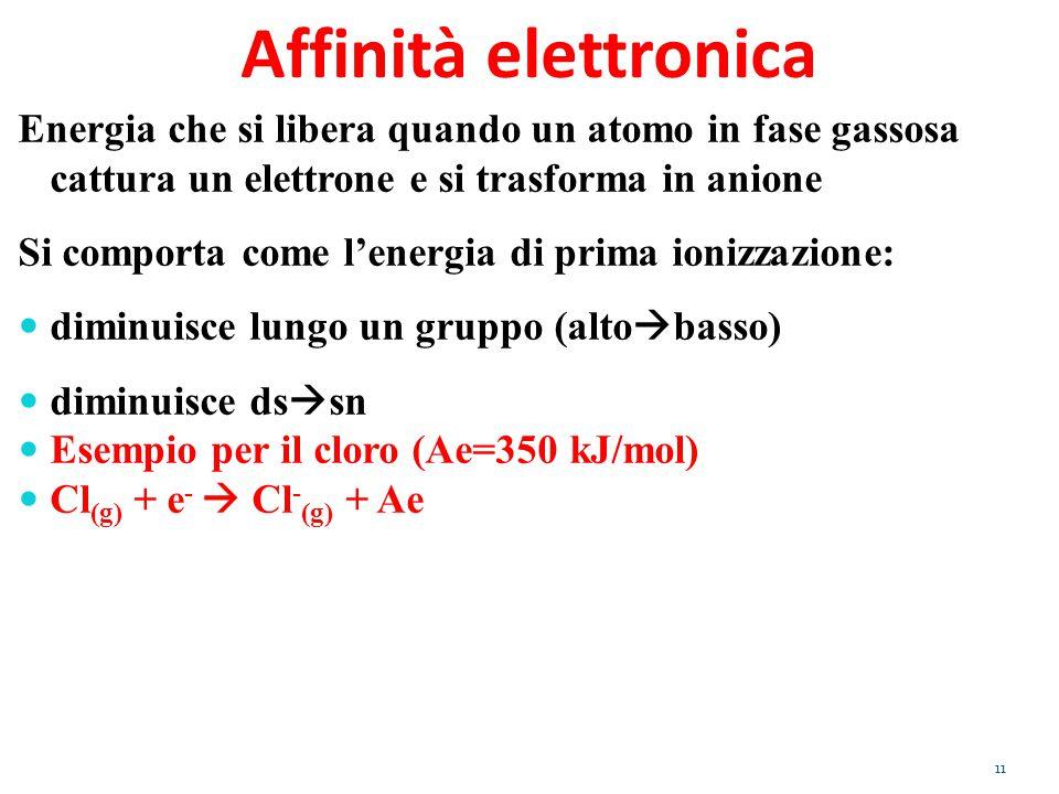 Affinità elettronica Energia che si libera quando un atomo in fase gassosa cattura un elettrone e si trasforma in anione.