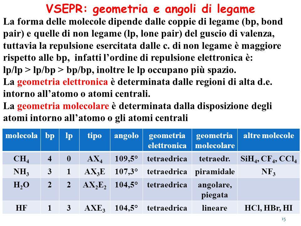 VSEPR: geometria e angoli di legame