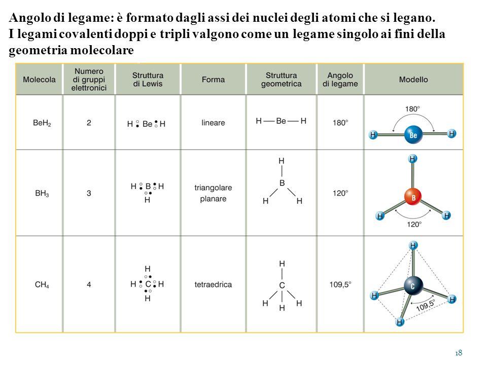 Angolo di legame: è formato dagli assi dei nuclei degli atomi che si legano.