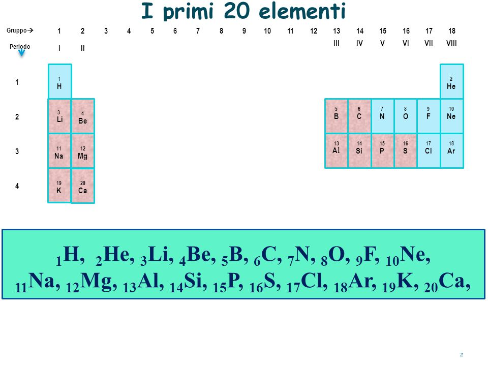 I primi 20 elementi 1H, 2He, 3Li, 4Be, 5B, 6C, 7N, 8O, 9F, 10Ne,