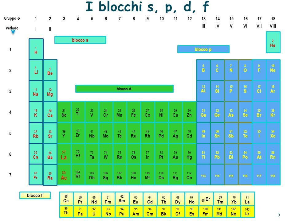 I blocchi s, p, d, f 57 La 89 Ac III IV V VI VII VIII I II 3 4 5 6 7 8