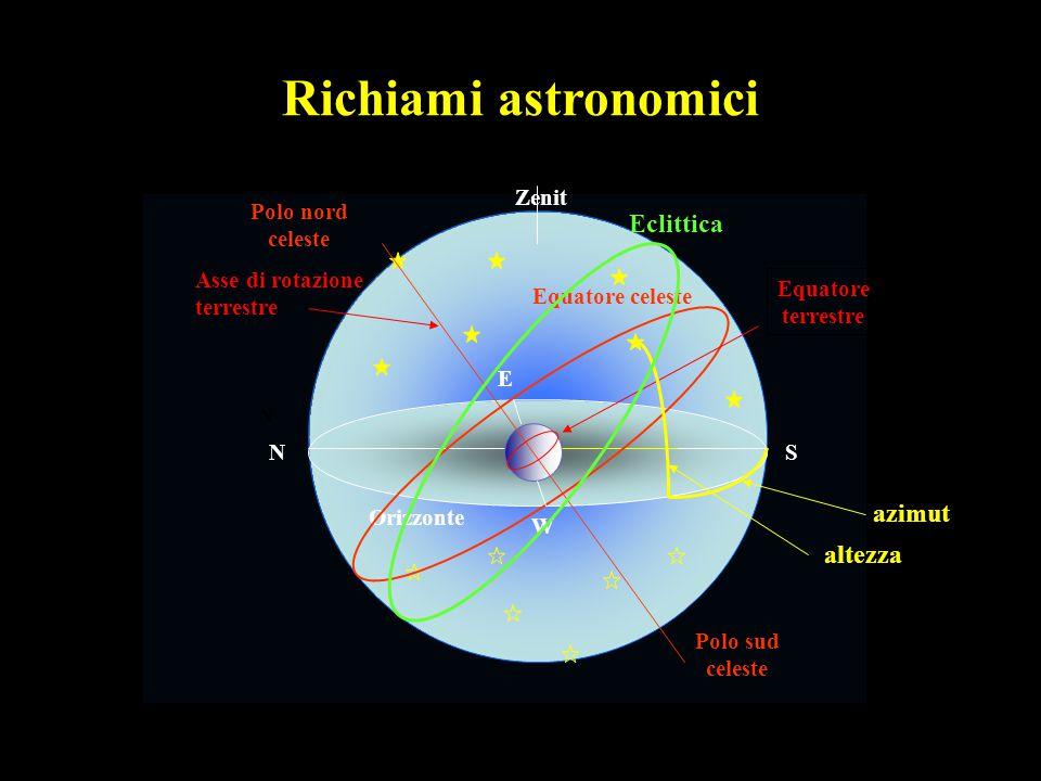 Richiami astronomici Eclittica azimut altezza Zenit Polo nord celeste