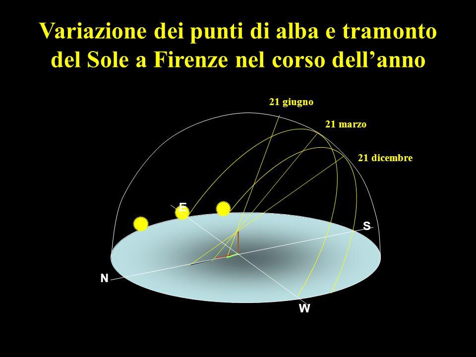 Variazione dei punti di alba e tramonto del Sole a Firenze nel corso dell'anno
