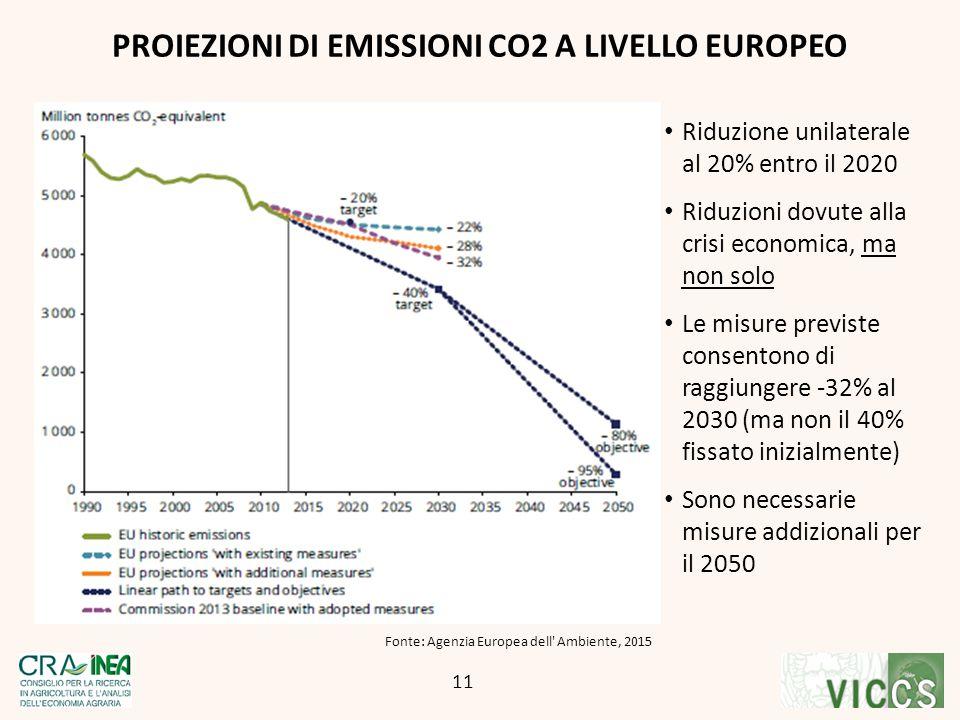 PROIEZIONI DI EMISSIONI CO2 A LIVELLO EUROPEO