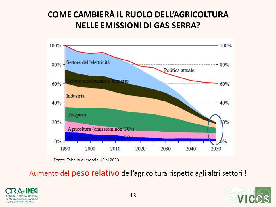 COME CAMBIERÀ IL RUOLO DELL'AGRICOLTURA NELLE EMISSIONI DI GAS SERRA
