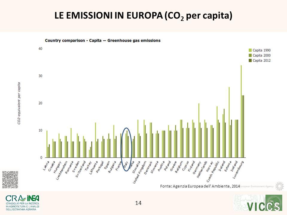 LE EMISSIONI IN EUROPA (CO2 per capita)