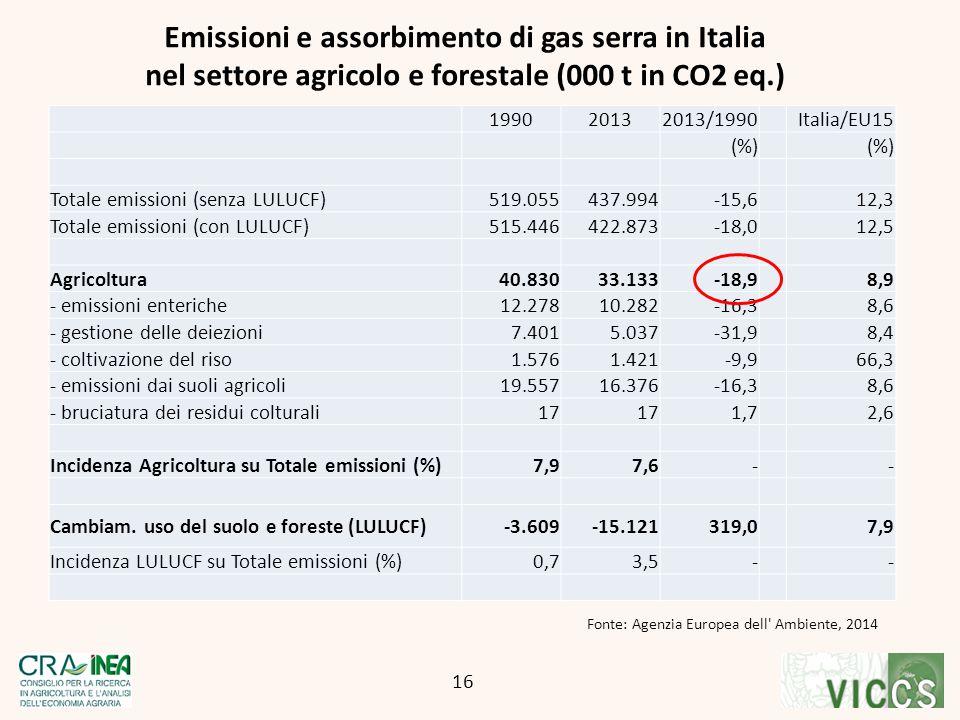 Fonte: Agenzia Europea dell Ambiente, 2014