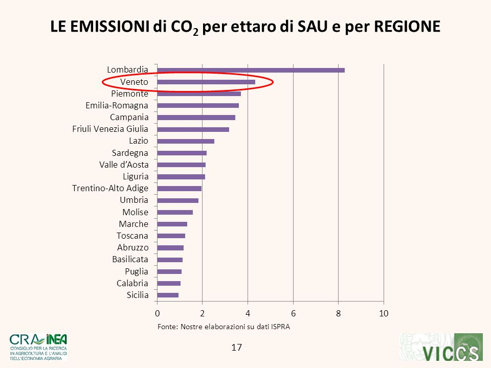 Fonte: Nostre elaborazioni su dati ISPRA