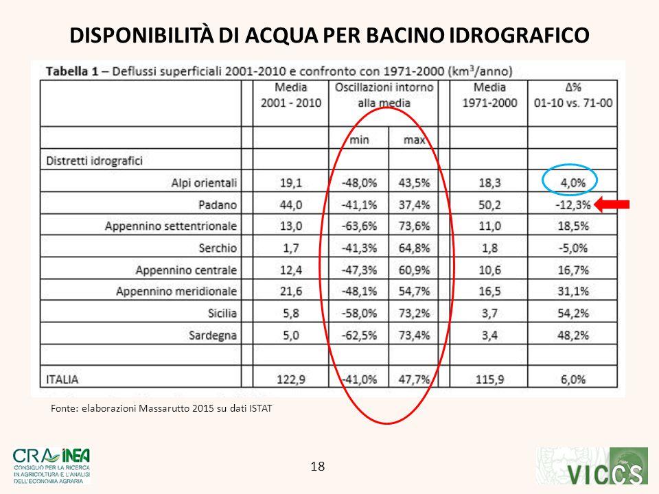 Fonte: elaborazioni Massarutto 2015 su dati ISTAT
