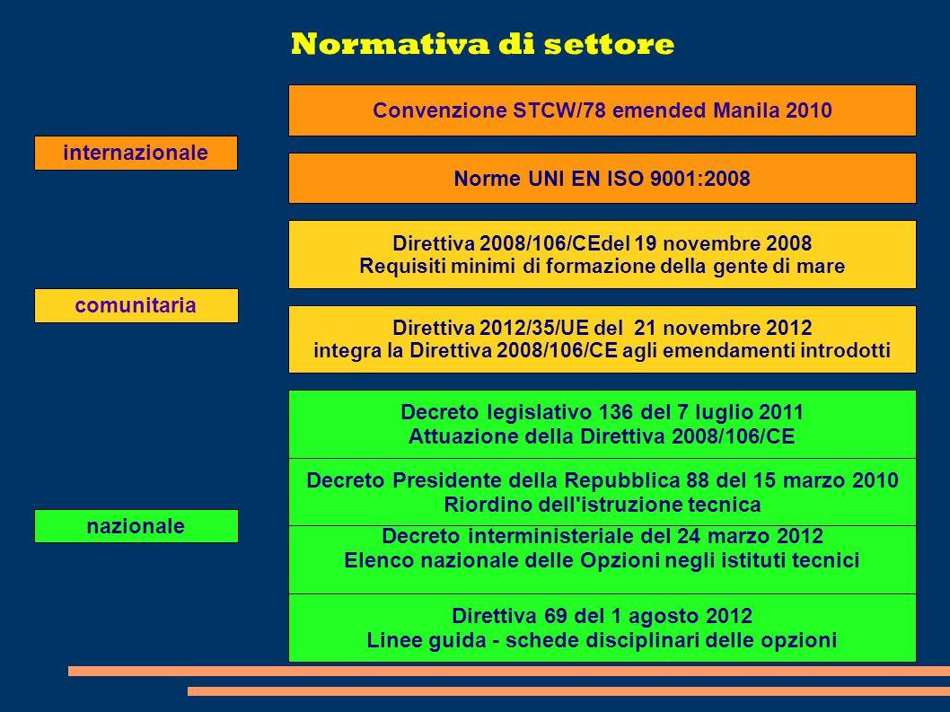 Normativa di settore Convenzione STCW/78 emended Manila 2010