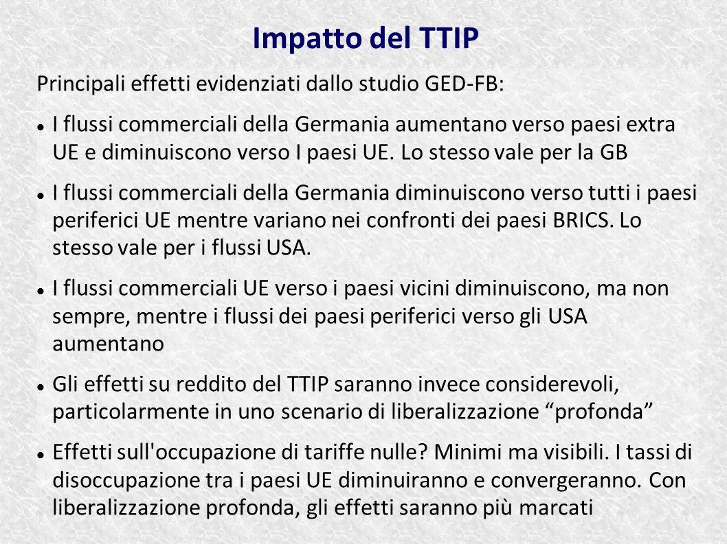 Impatto del TTIP Principali effetti evidenziati dallo studio GED-FB: