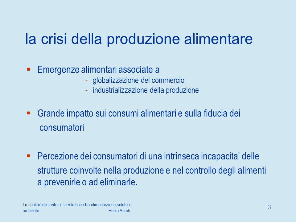 la crisi della produzione alimentare