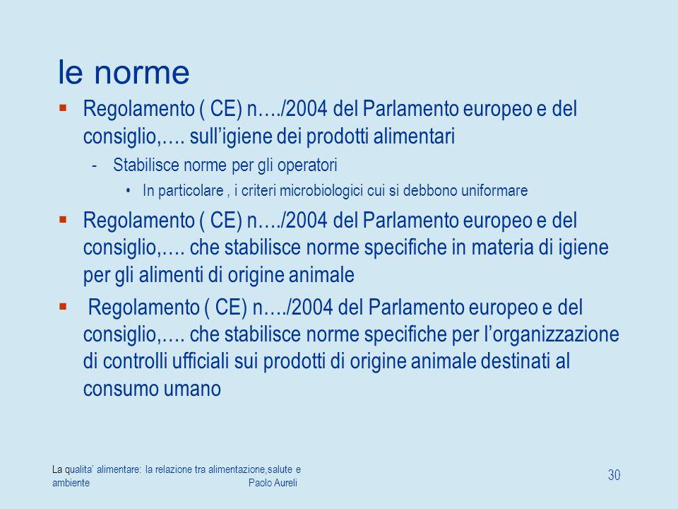 le norme Regolamento ( CE) n…./2004 del Parlamento europeo e del consiglio,…. sull'igiene dei prodotti alimentari.