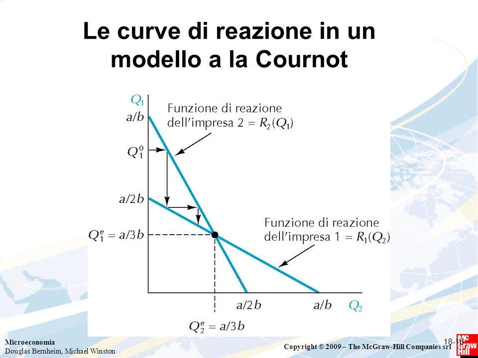 Le curve di reazione in un modello a la Cournot