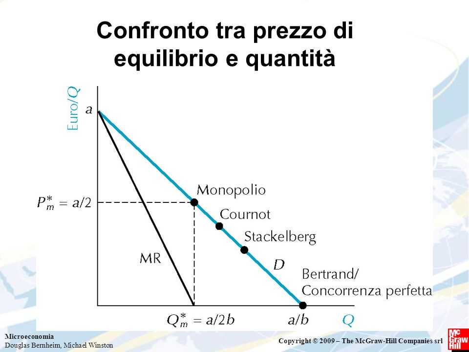 Confronto tra prezzo di equilibrio e quantità