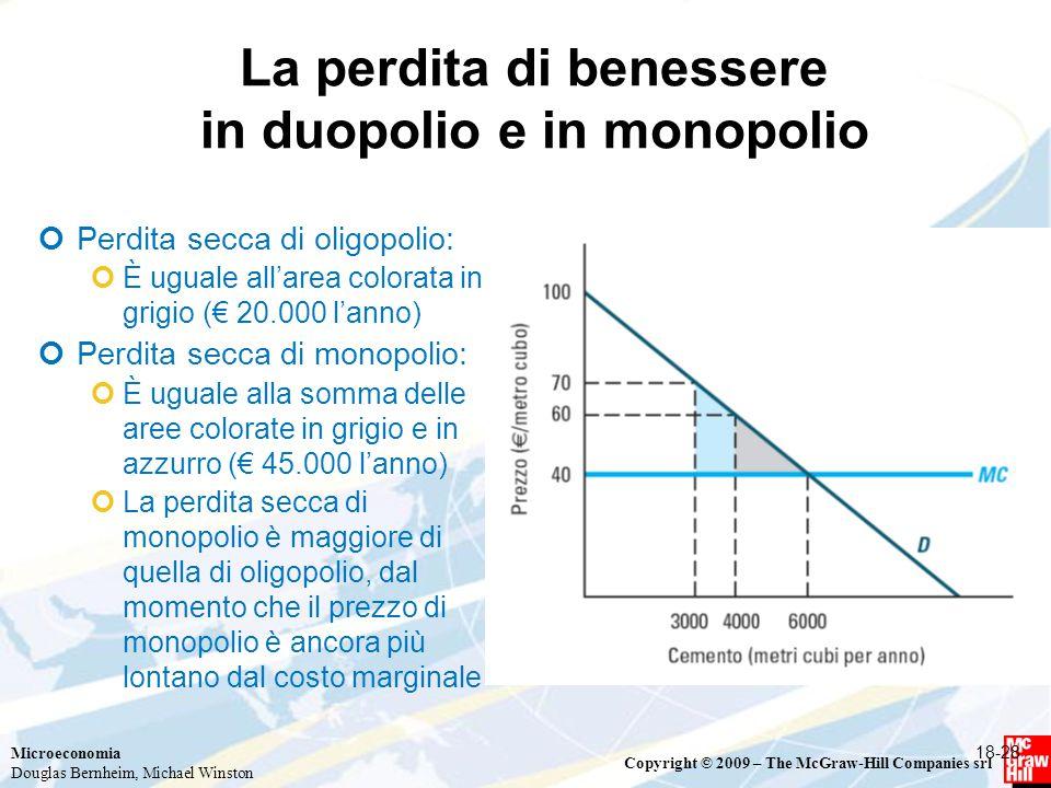 La perdita di benessere in duopolio e in monopolio