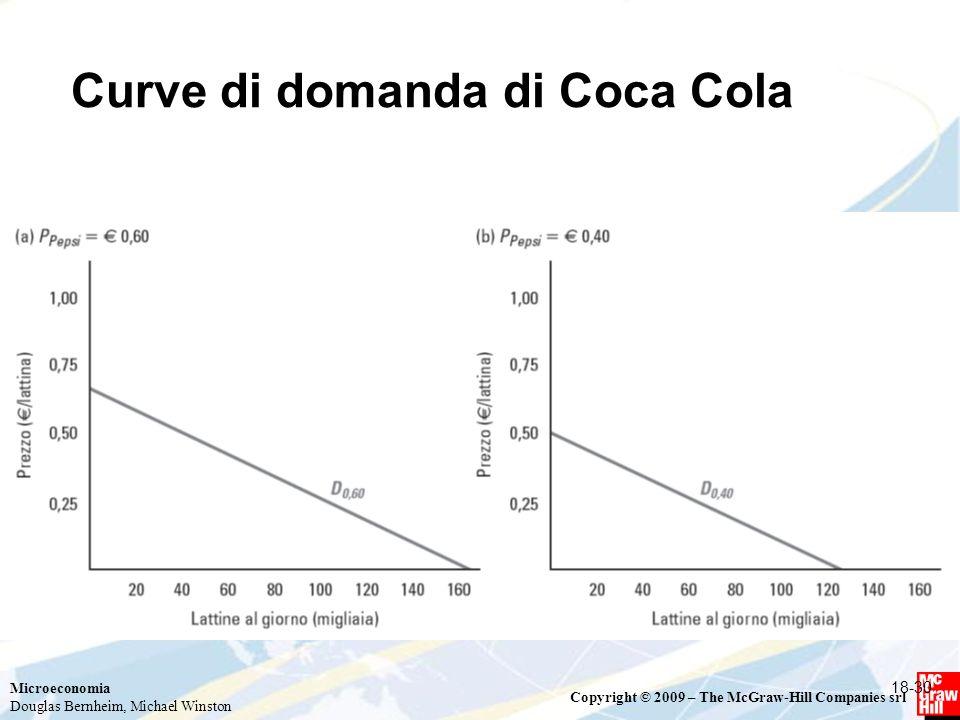 Curve di domanda di Coca Cola