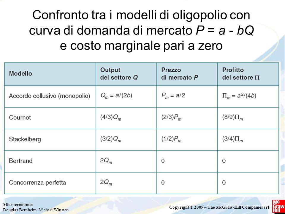 Confronto tra i modelli di oligopolio con curva di domanda di mercato P = a - bQ e costo marginale pari a zero