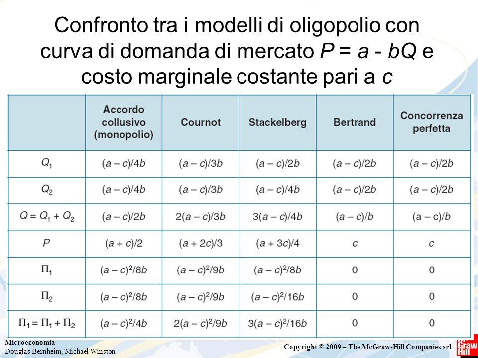 Confronto tra i modelli di oligopolio con curva di domanda di mercato P = a - bQ e costo marginale costante pari a c