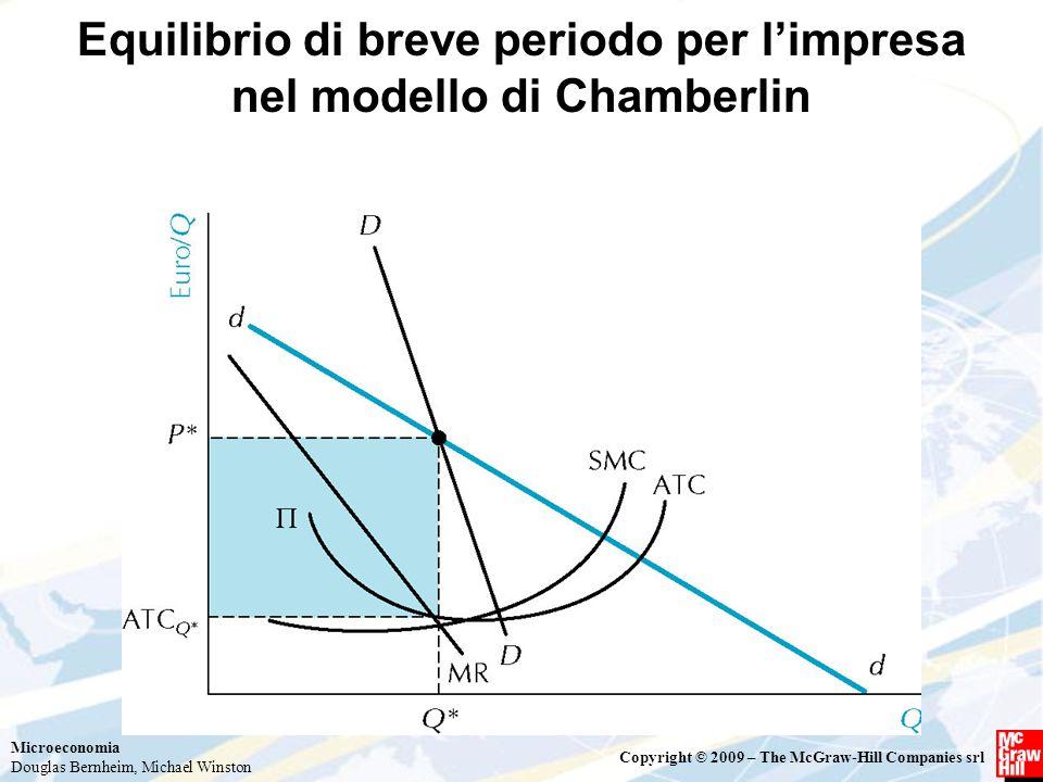 Equilibrio di breve periodo per l'impresa nel modello di Chamberlin