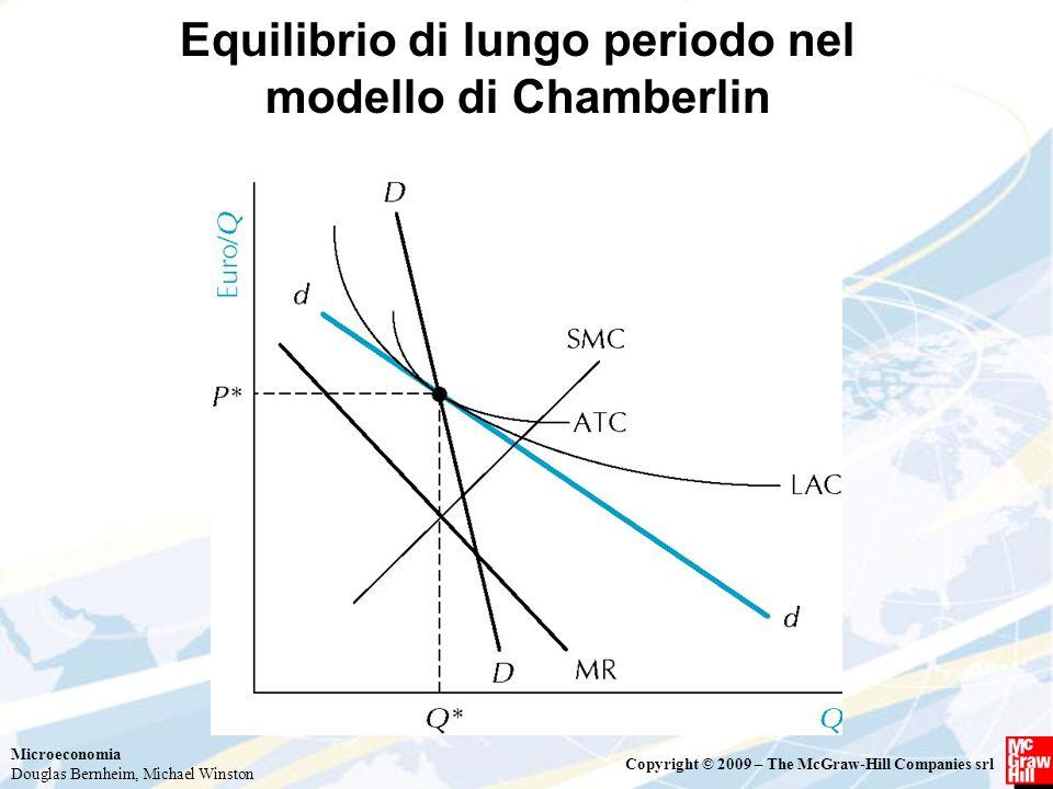 Equilibrio di lungo periodo nel modello di Chamberlin