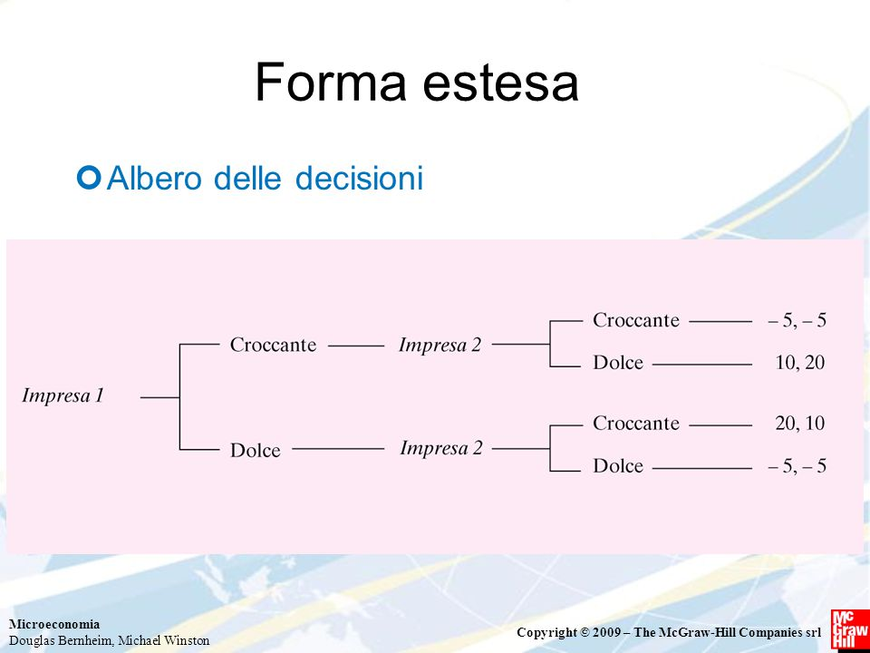 Forma estesa Albero delle decisioni