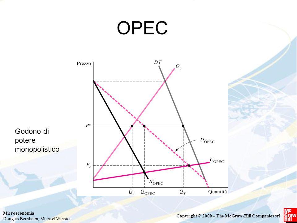 OPEC Godono di potere monopolistico