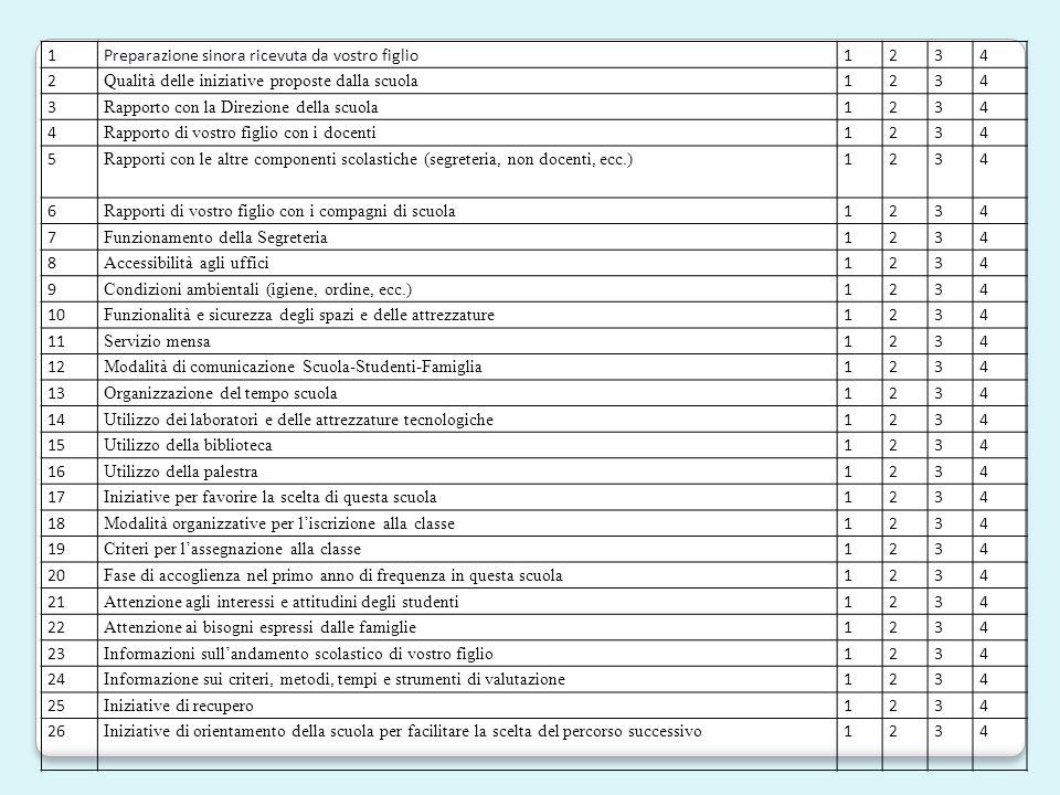1 Preparazione sinora ricevuta da vostro figlio. 2. 3. 4. Qualità delle iniziative proposte dalla scuola.