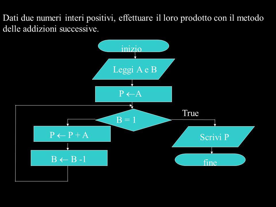 Dati due numeri interi positivi, effettuare il loro prodotto con il metodo delle addizioni successive.