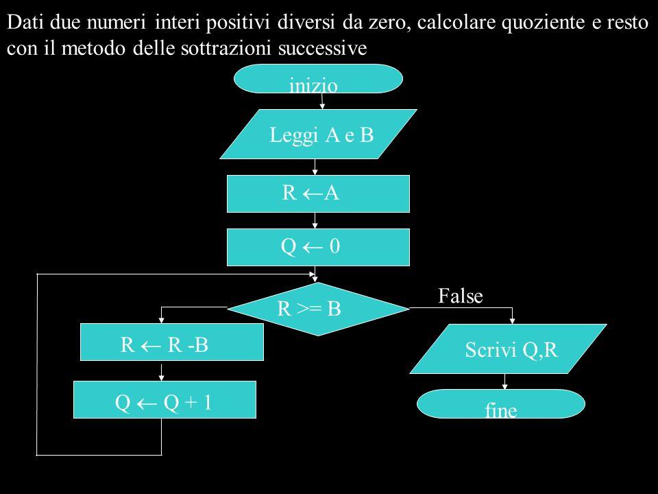 Dati due numeri interi positivi diversi da zero, calcolare quoziente e resto con il metodo delle sottrazioni successive