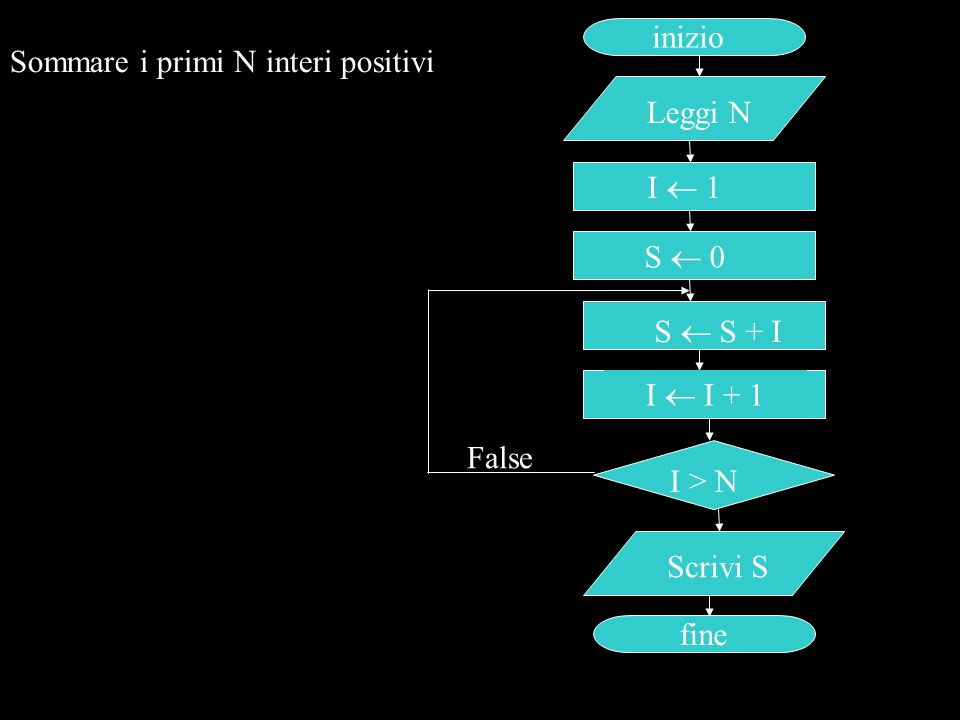 inizio Sommare i primi N interi positivi. Leggi N. I  1. S  0. S  S + I. I  I + 1. False.