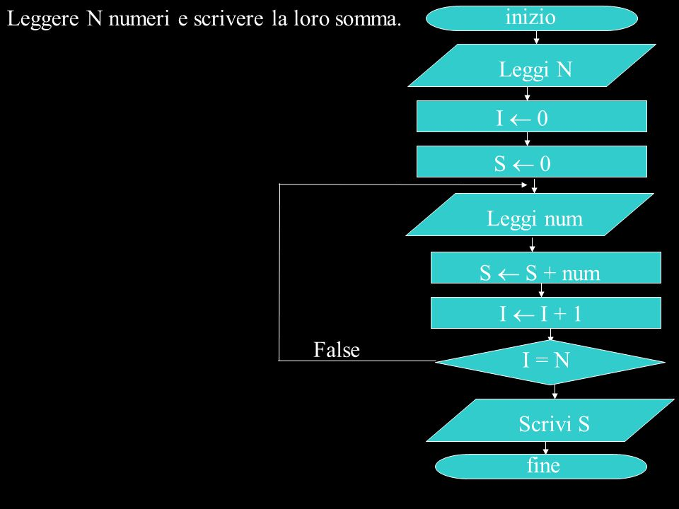 Leggere N numeri e scrivere la loro somma.
