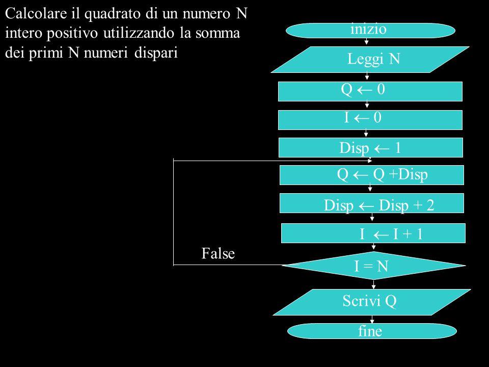 Calcolare il quadrato di un numero N intero positivo utilizzando la somma dei primi N numeri dispari