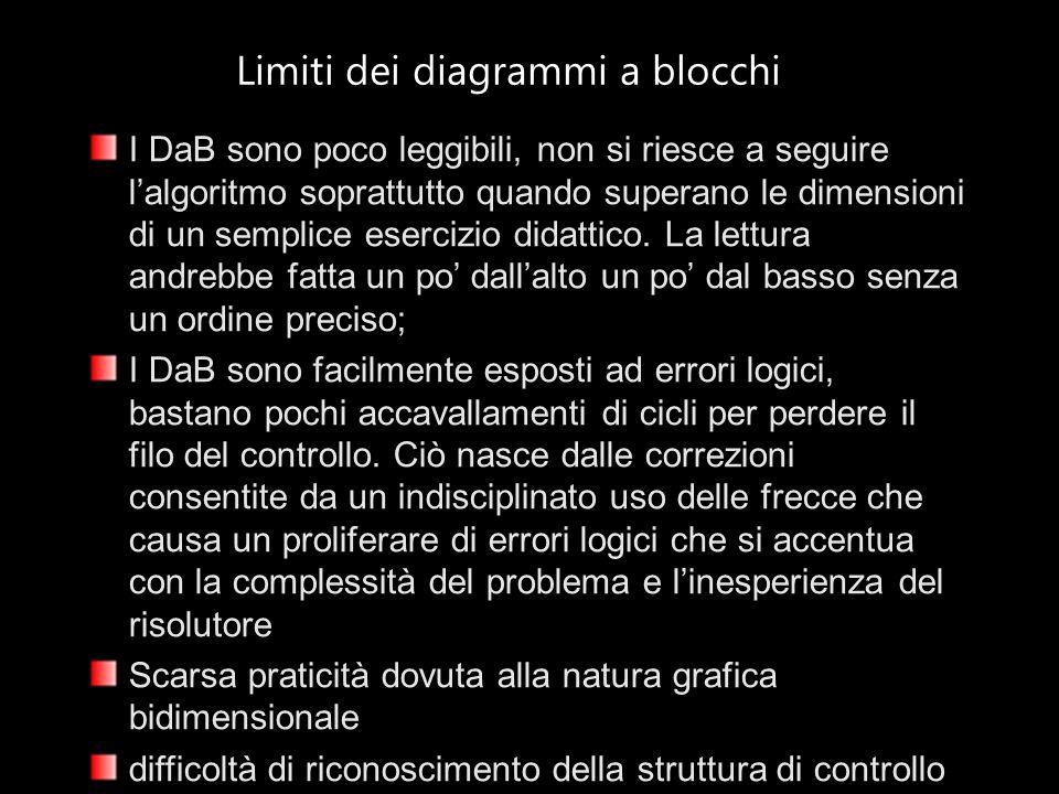 Limiti dei diagrammi a blocchi