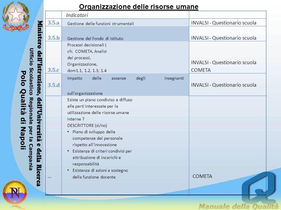 Organizzazione delle risorse umane