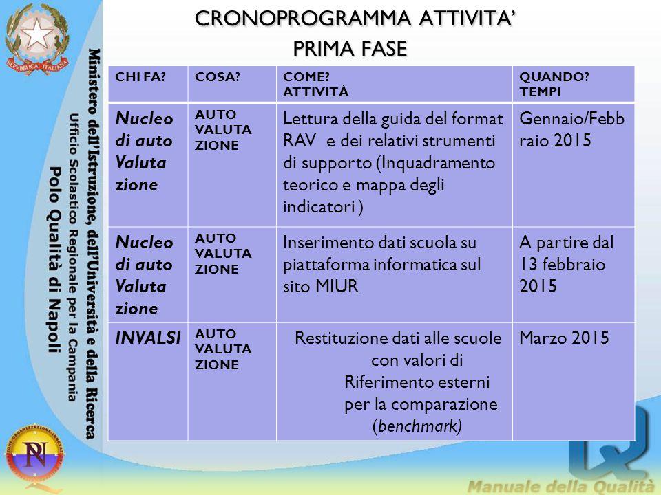 CRONOPROGRAMMA ATTIVITA' PRIMA FASE